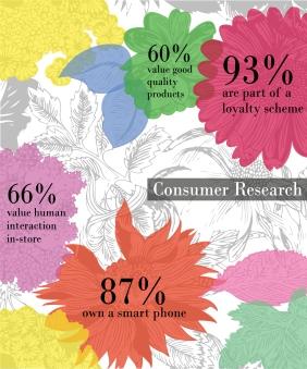Consumer Research Infographic Sayuri Standing